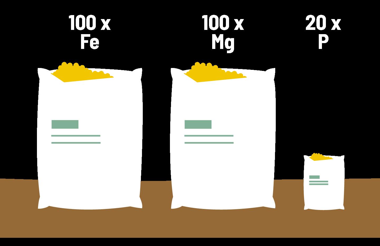 graphic foliar application efficiency fertilizer applied to foliage